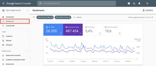 Tabella panoramica rendimento Google Search Console. Questo screenshot ti mostra quello che funziona bene nel tuo blog e dove sono necessari miglioramenti.