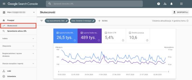 Wykres przeglądu wyników Google Search Console. Ten zrzut ekranu pokazuje, co działa dobrze na blogu, a gdzie może on potrzebować ulepszeń.