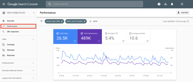 Google Search Console performance overview chart. This screenshot shows what is working for your blog and where you may need improvements.