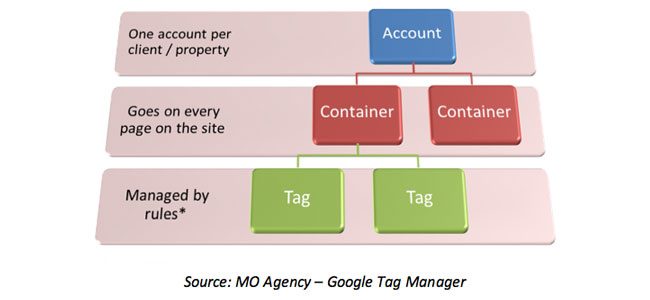 Set up Google Tag Manager