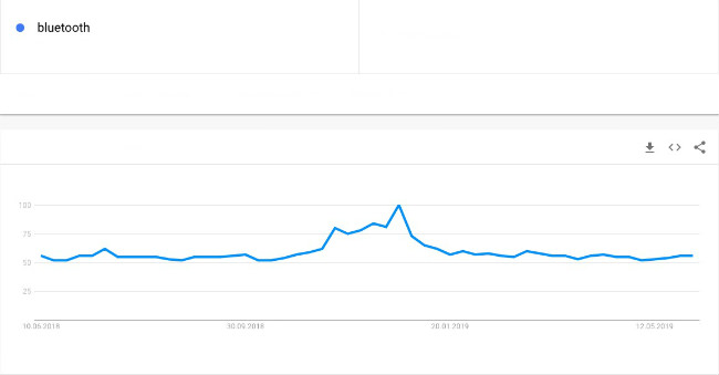 Graphique présentant les résultats de Google Tendances des recherches.