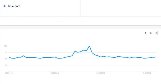 Grafická prezentace výsledků vyhledávání v nástroji Trendy Google
