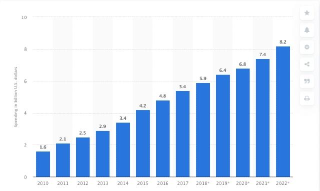 Pasif geliri gösteren mavi çubuk grafik. Ekran görüntüsü, Amerika Birleşik Devletleri'nde 2010 ila 2022 yıllarında arasında yapılan gelir ortaklığı harcamasını göstermektedir.