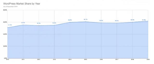 Wordpress İçerik Yönetim Sistemi'nin (CMS) pazar payını gösteren tablo.