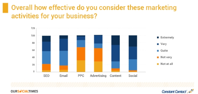 Farklı pazarlama stratejilerinin etkinliğini gösteren karşılaştırma tablosu.