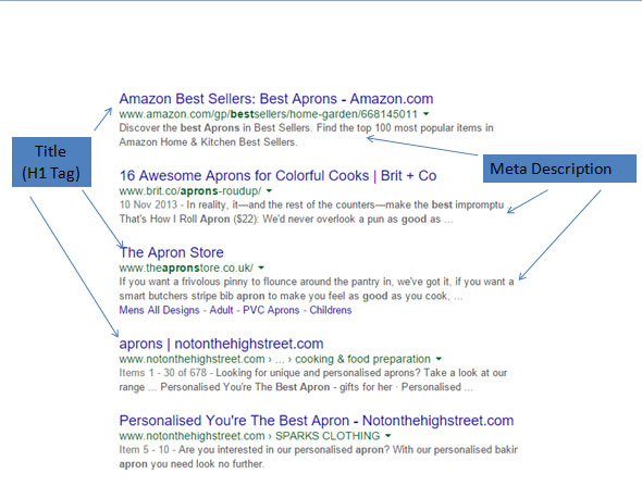 SEO optimisation Search results