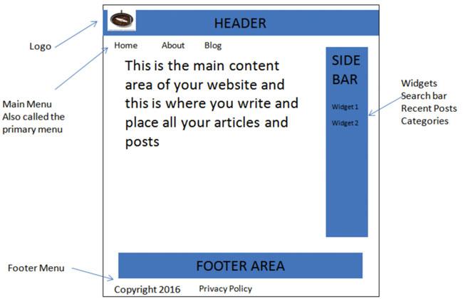 Understanding Website structure example